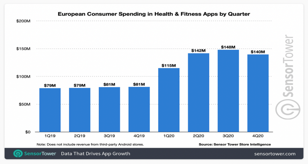 european consumer spending in health and fitness apps
